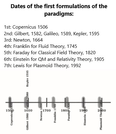 The paradigm shifts in physics happened at 80 year intervals.